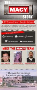 macy history infographic